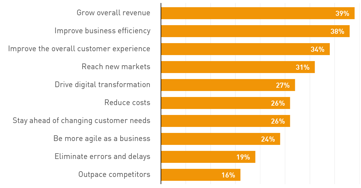 Business benefits of investing in e-commerce